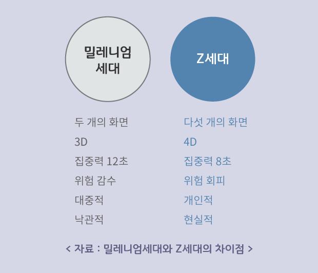 밀레니엄 _Z세대